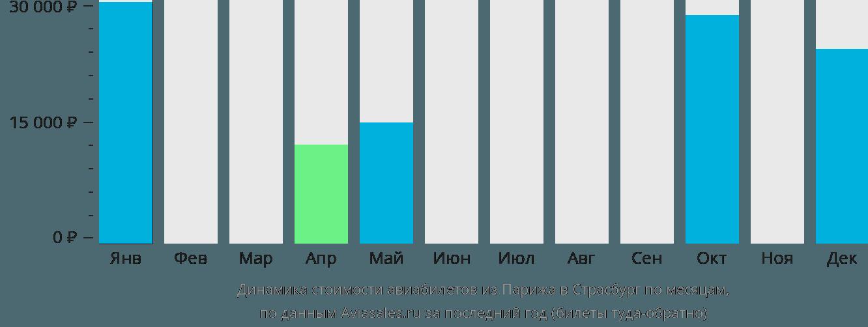 Динамика стоимости авиабилетов из Парижа в Страсбург по месяцам