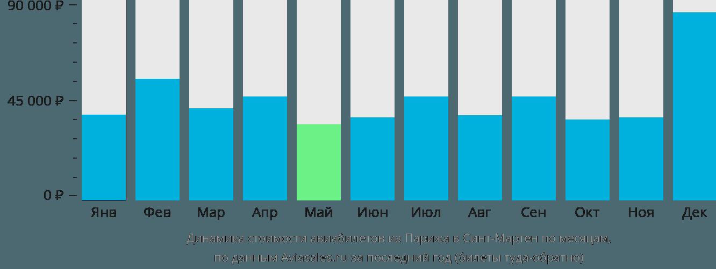Динамика стоимости авиабилетов из Парижа в Синт-Мартен по месяцам
