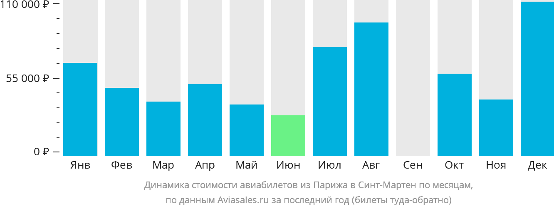 Динамика стоимости авиабилетов из Парижа Синт-Мартен по месяцам