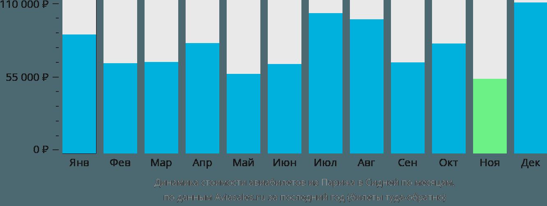 Динамика стоимости авиабилетов из Парижа в Сидней по месяцам