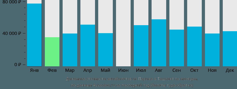 Динамика стоимости авиабилетов из Парижа в Ташкент по месяцам