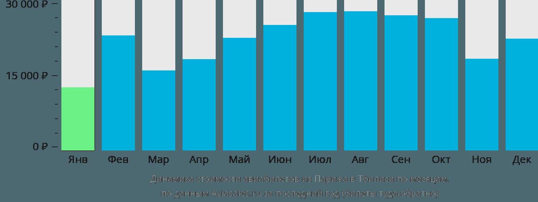 Динамика стоимости авиабилетов из Парижа в Тбилиси по месяцам