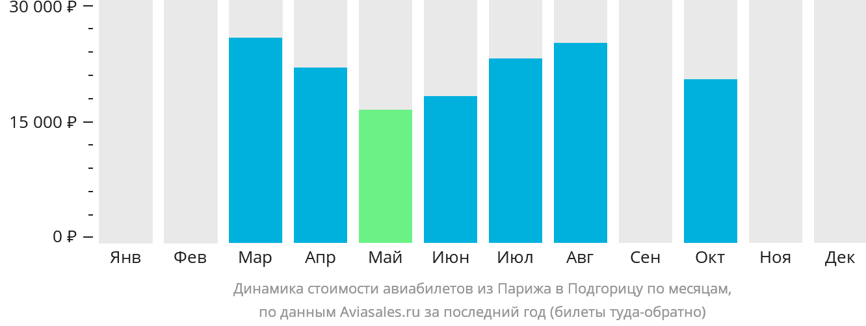 Динамика стоимости авиабилетов из Парижа в Подгорицу по месяцам