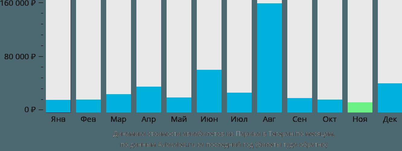 Динамика стоимости авиабилетов из Парижа в Тегеран по месяцам