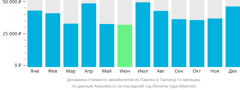 Динамика стоимости авиабилетов из Парижа в Таиланд по месяцам