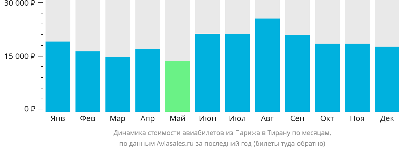 Динамика стоимости авиабилетов из Парижа в Тирану по месяцам