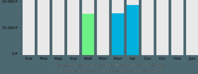 Динамика стоимости авиабилетов из Парижа в Тюмень по месяцам