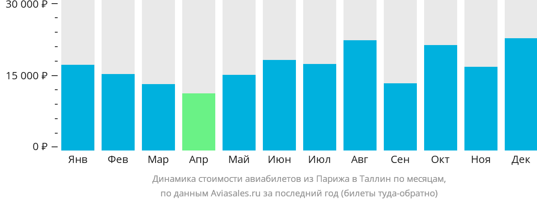 Динамика стоимости авиабилетов из Парижа в Таллин по месяцам