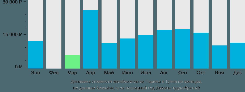 Динамика стоимости авиабилетов из Парижа в Тулон по месяцам