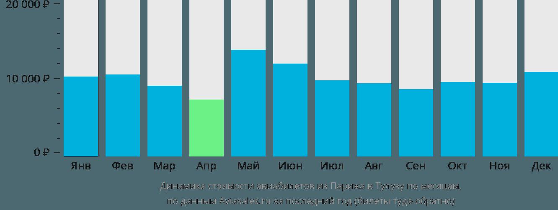 Динамика стоимости авиабилетов из Парижа в Тулузу по месяцам
