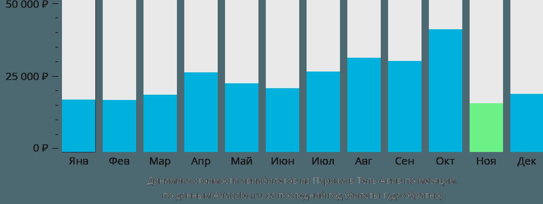 Динамика стоимости авиабилетов из Парижа в Тель-Авив по месяцам