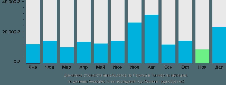 Динамика стоимости авиабилетов из Парижа в Танжер по месяцам