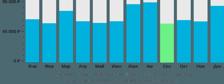 Динамика стоимости авиабилетов из Парижа в Антананариву по месяцам