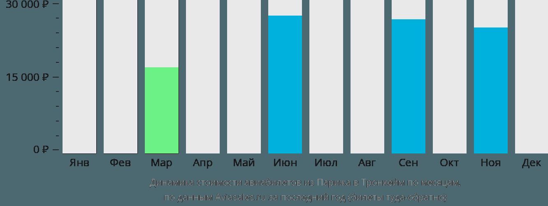 Динамика стоимости авиабилетов из Парижа в Тронхейм по месяцам