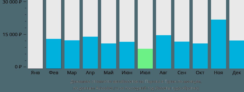 Динамика стоимости авиабилетов из Парижа в Турин по месяцам