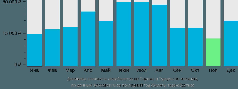 Динамика стоимости авиабилетов из Парижа в Турцию по месяцам