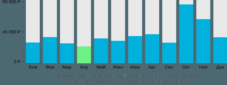 Динамика стоимости авиабилетов из Парижа в Астану по месяцам