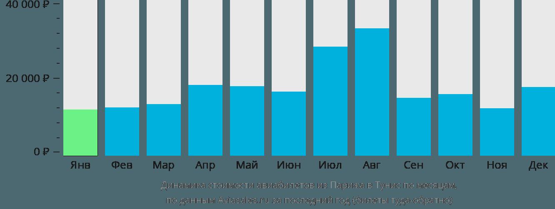 Динамика стоимости авиабилетов из Парижа в Тунис по месяцам