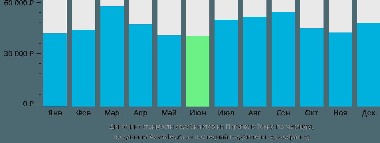Динамика стоимости авиабилетов из Парижа в Токио по месяцам