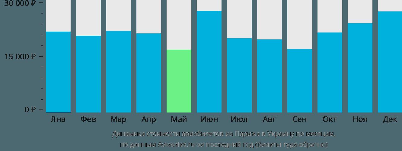 Динамика стоимости авиабилетов из Парижа в Украину по месяцам