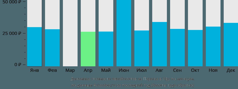 Динамика стоимости авиабилетов из Парижа в Уфу по месяцам