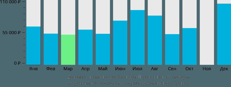 Динамика стоимости авиабилетов из Парижа в Кито по месяцам