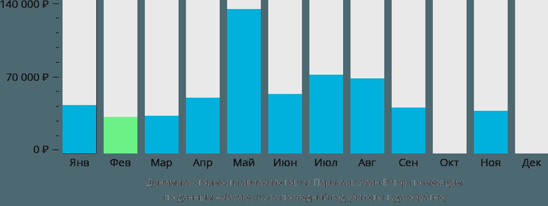 Динамика стоимости авиабилетов из Парижа в Улан-Батор по месяцам