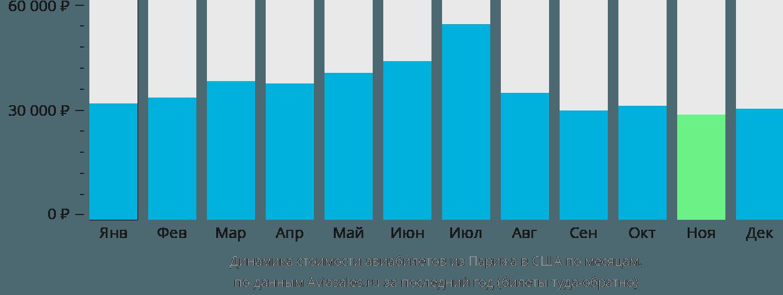 Динамика стоимости авиабилетов из Парижа в США по месяцам