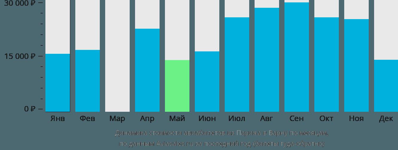Динамика стоимости авиабилетов из Парижа в Варну по месяцам