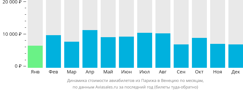 Динамика стоимости авиабилетов из Парижа в Венецию по месяцам