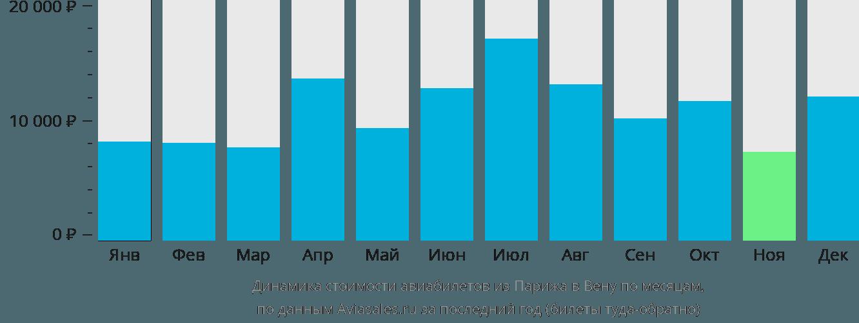Динамика стоимости авиабилетов из Парижа в Вену по месяцам