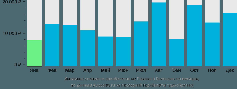 Динамика стоимости авиабилетов из Парижа в Валенсию по месяцам