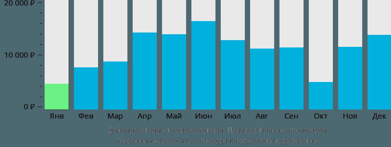 Динамика стоимости авиабилетов из Парижа в Вильнюс по месяцам