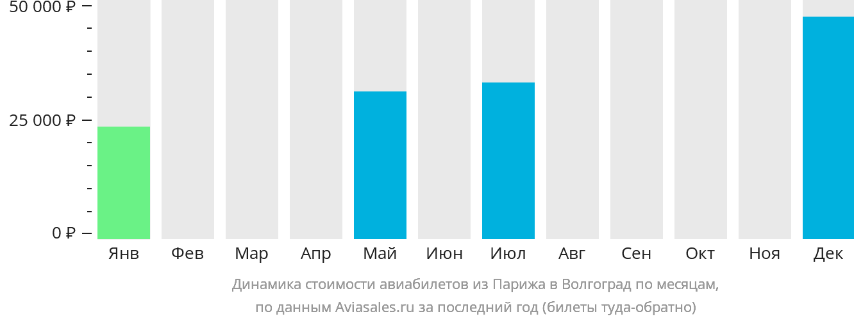 Динамика стоимости авиабилетов из Парижа в Волгоград по месяцам