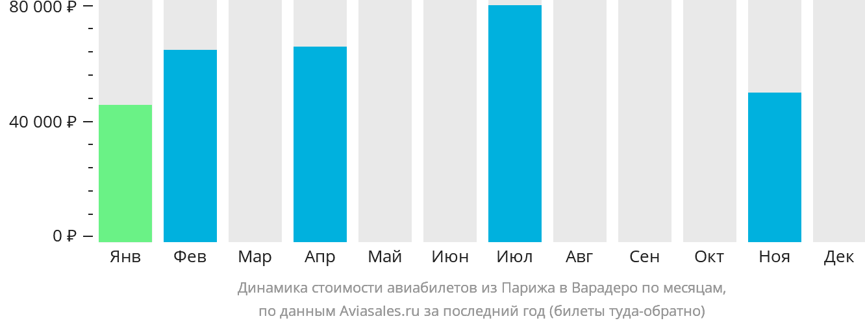 Динамика стоимости авиабилетов из Парижа в Варадеро по месяцам