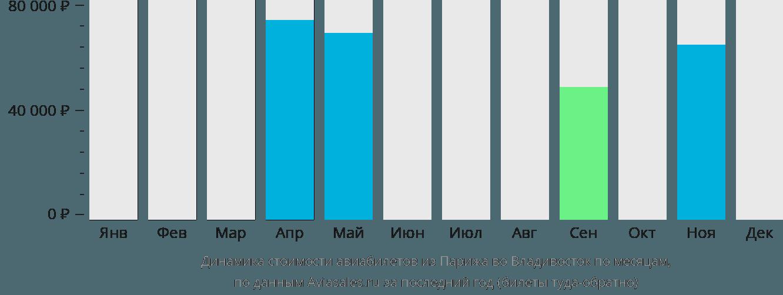 Динамика стоимости авиабилетов из Парижа во Владивосток по месяцам
