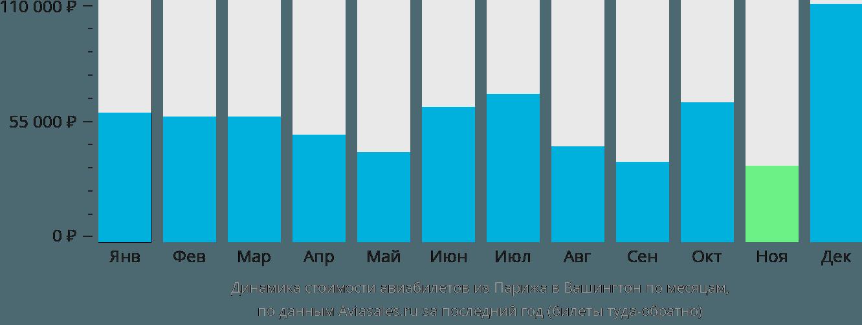 Динамика стоимости авиабилетов из Парижа в Вашингтон по месяцам