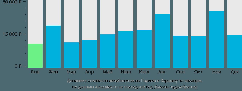 Динамика стоимости авиабилетов из Парижа в Варшаву по месяцам