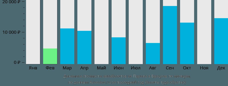 Динамика стоимости авиабилетов из Парижа в Вроцлав по месяцам