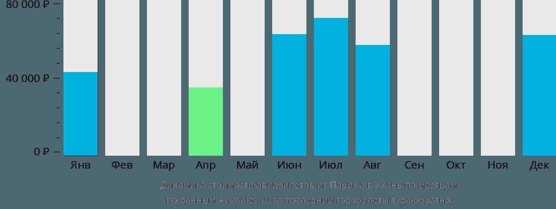 Динамика стоимости авиабилетов из Парижа в Ухань по месяцам
