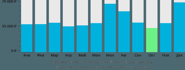 Динамика стоимости авиабилетов из Парижа в Яунде по месяцам