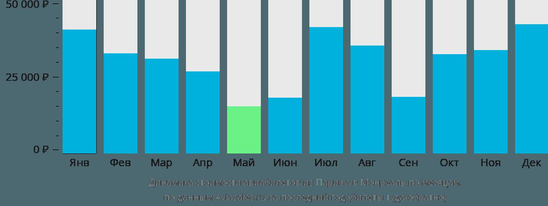 Динамика стоимости авиабилетов из Парижа в Монреаль по месяцам