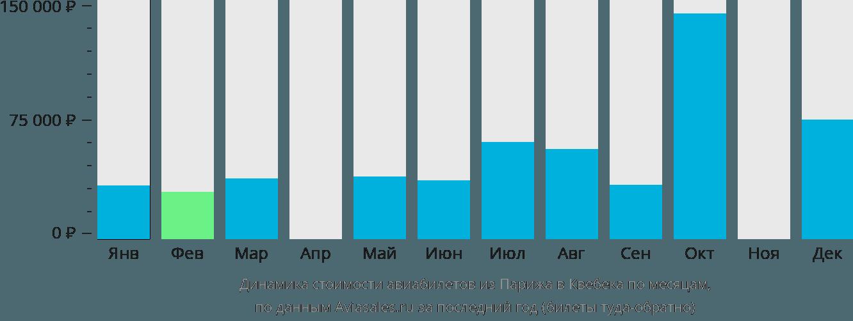 Динамика стоимости авиабилетов из Парижа в Квебека по месяцам