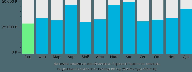 Динамика стоимости авиабилетов из Парижа в Торонто по месяцам