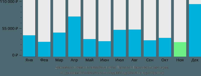 Динамика стоимости авиабилетов из Парижа в Ванкувер по месяцам