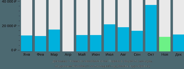 Динамика стоимости авиабилетов из Парижа в Загреб по месяцам