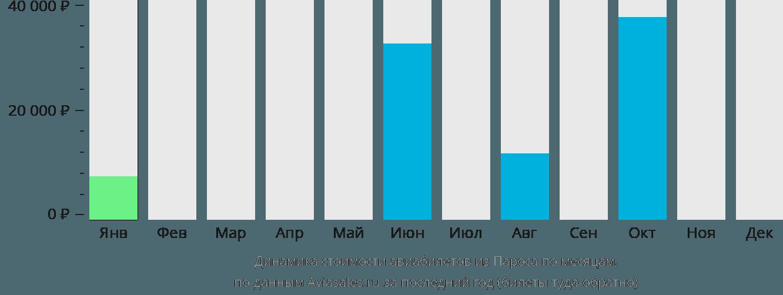 Динамика стоимости авиабилетов из Пароса по месяцам