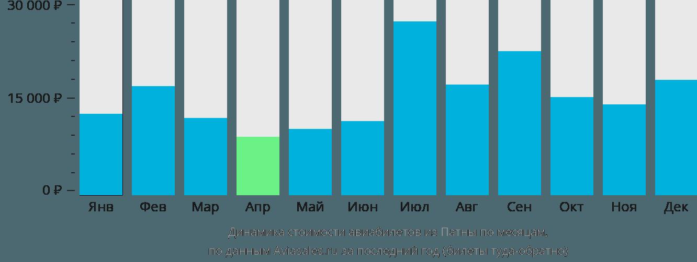Динамика стоимости авиабилетов из Патны по месяцам