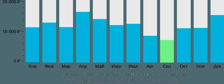 Динамика стоимости авиабилетов из Патны в Бангалор по месяцам
