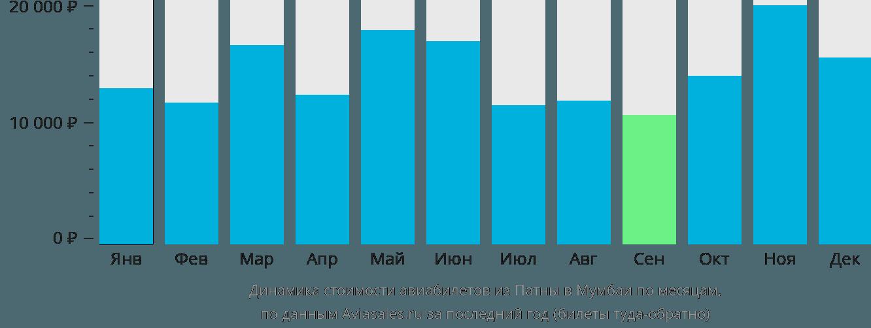 Динамика стоимости авиабилетов из Патны в Мумбаи по месяцам